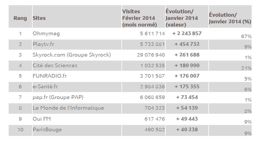 Source : Médiamétrie - eStat'Web – février 2014- Copyright Médiamétrie - Tous droits réservés