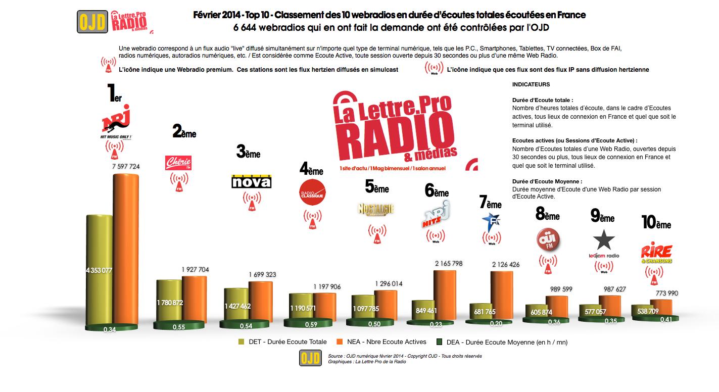 OJD : le Top 10 des audiences des webradios