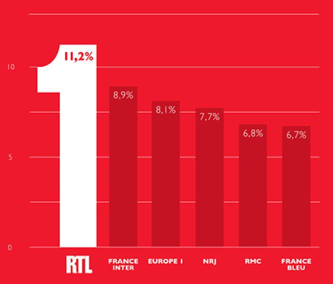 RTL : 1ère radio de France et PDA à deux chiffres
