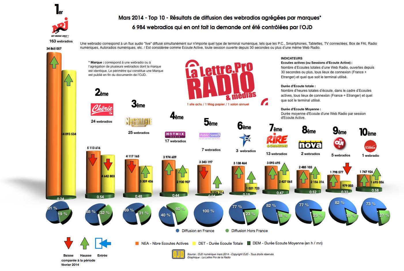 Top 10 des webradios les plus écoutées - OJD mars 2014