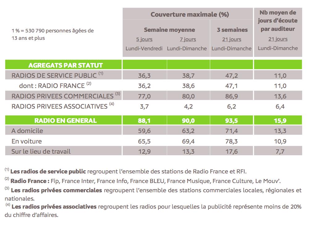 Source : Médiamétrie – Panel Radio 2013/2014 – Copyright Médiamétrie – Tous droits réservés