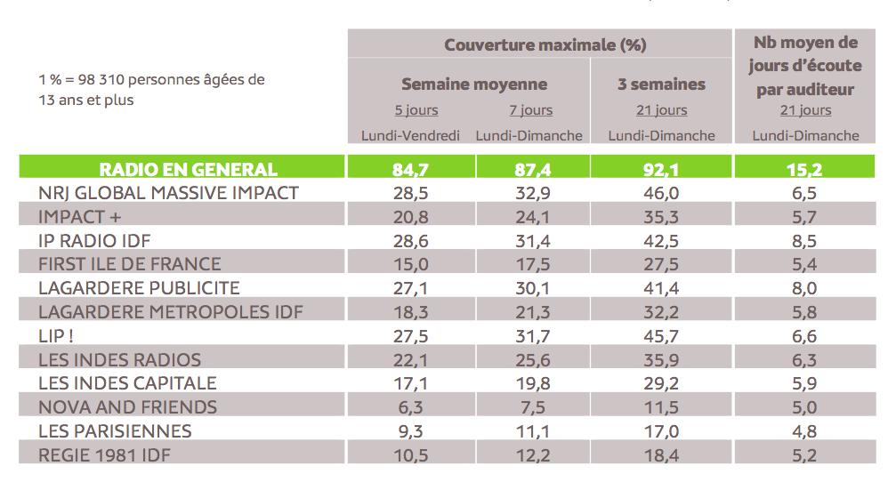 Source : Médiamétrie – Panel Radio Ile de France 2013/2014 – Copyright Médiamétrie – Tous droits réservés