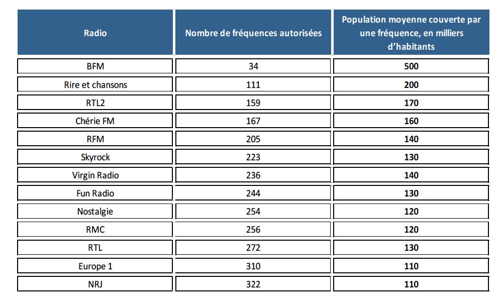 Couverture moyenne d'une fréquence FM pour les réseaux des quatre principaux groupes radiophoniques et Skyrock en 2012