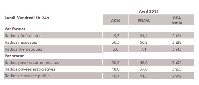 Source : Médiamétrie/Alvea - Etude ad hoc Polynésie française - Avril 2014 - Copyright Médiamétrie/Alvea - Tous droits réservés