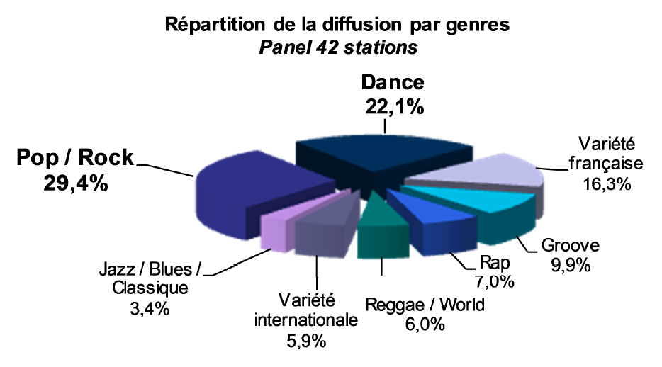 "Un contexte de ""baisse des diffusions musicales"""