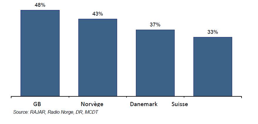 Le taux d'équipement des foyers en récepteurs DAB/DAB+ en 2013