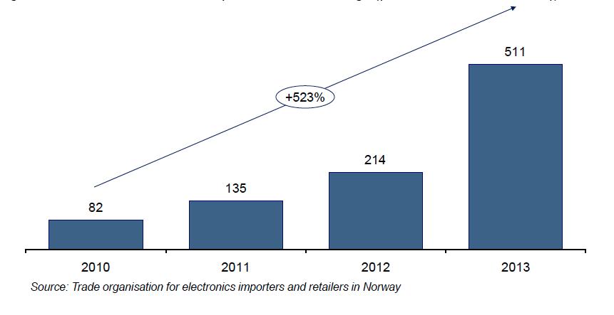 Volume de vente de récepteurs RNT en Norvège (postes radio et autoradios), milliers