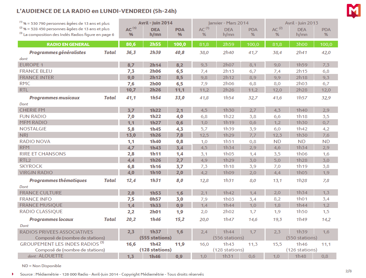 Les résultats de la 126 000 Radio sur la période Avril-Juin 2014