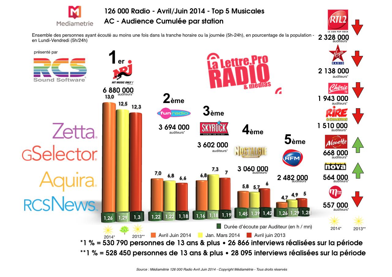 Diagramme exclusif LLP/RCS GSelector 4 - TOP 5 radios Musicales en Lundi-Vendredi - 126 000 Radio Avril-Juin 2014