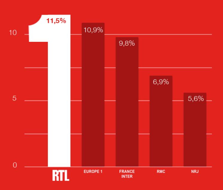 RTL perd près de 3 points à Paris
