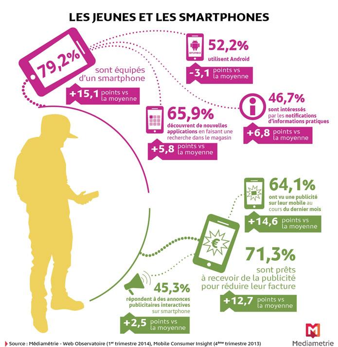 Les jeunes et leurs Smartphones