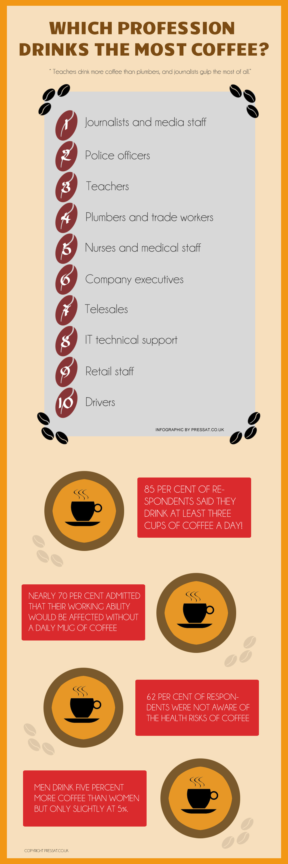 Devinez qui boit le plus de café ?