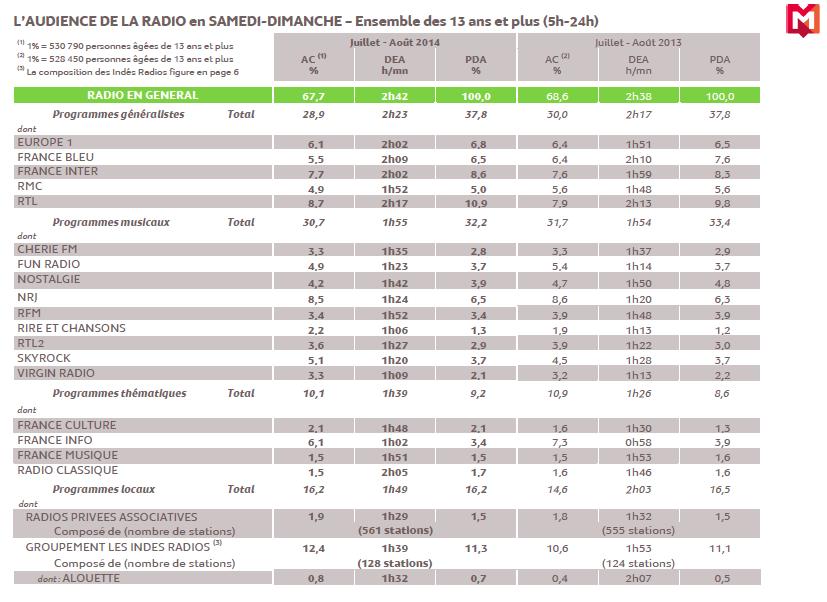 Source : Médiamétrie - Grilles Radio d'Eté - Juillet-Août 2014- Copyright Médiamétrie - Tous droits réservés