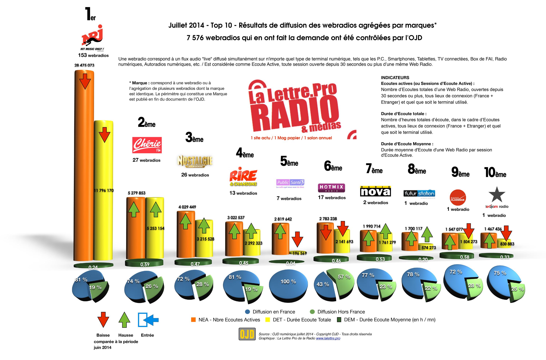 Top 10 des webradios les plus écoutées cet été