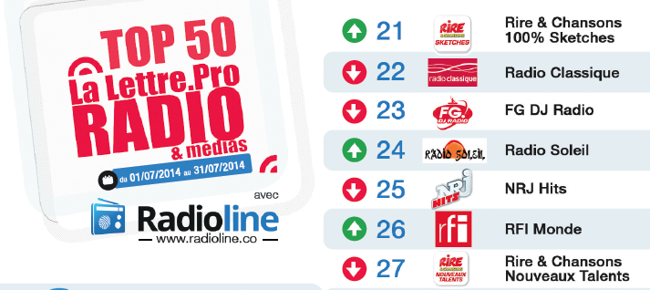 Top50 La Lettre Pro - Radioline de juillet 2014