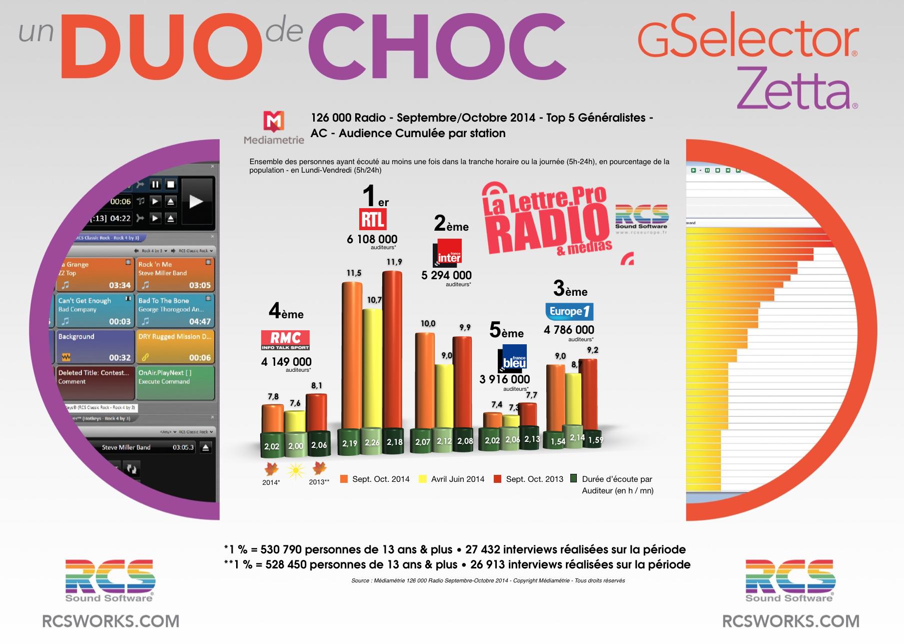 TOP 5 Généralistes - Diagramme exclusif LLP/RCS GSelector-Zetta - Septembre-Octobre 2014