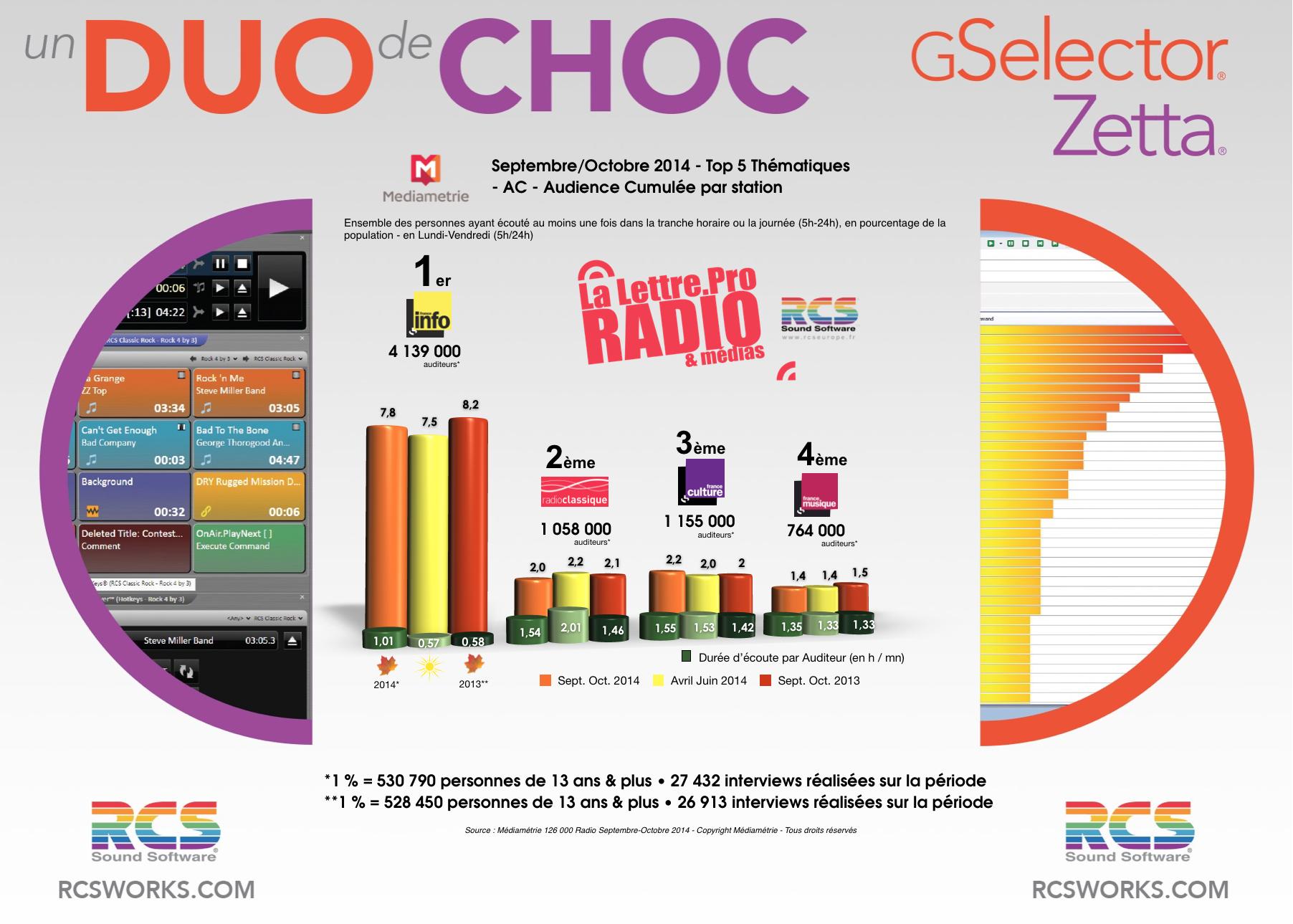 TOP 5 Thématiques  - Diagramme exclusif LLP/RCS GSelector-Zetta - Septembre-Octobre 2014