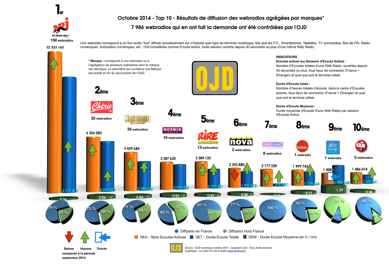 Top 10 des webradios les plus écoutées - OJD octobre 2014