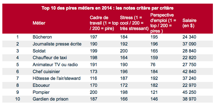 Top 10 des pires métiers en 2014 © Le Parisien