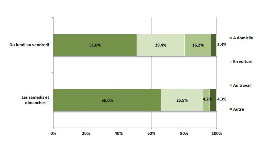 En semaine, près de la moitié du volume d'écoute de la radio (49%) se fait hors domicile