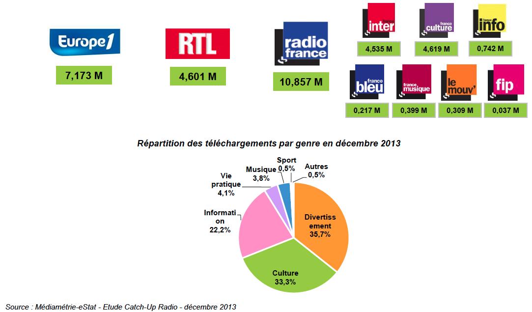 La radio française en chiffres