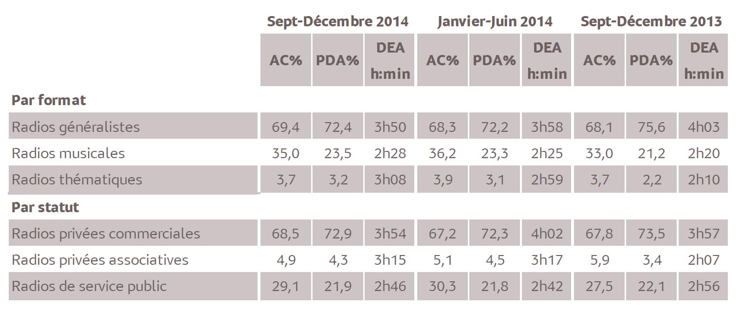 Source : Médiamétrie - Métridom – Septembre-Décembre 2014 - 13 ans et plus - lundi-Vendredi - 5h-24h - Copyright Médiamétrie Tous droits réservés