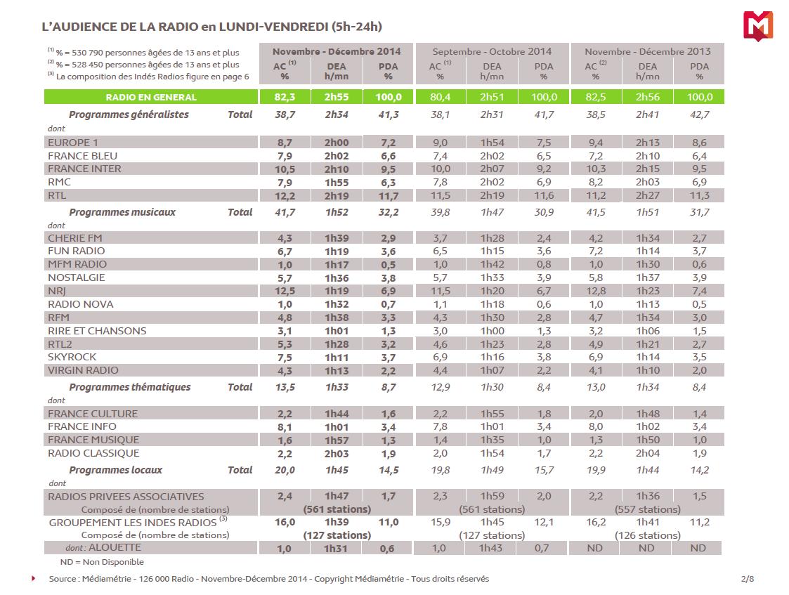 Les résultats de la 126 000 Médiamétrie Radio novembre-décembre 2014