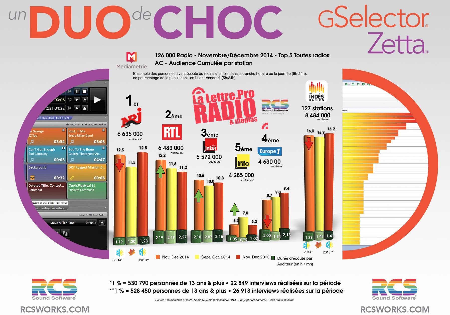 TOP 5 toutes radios - Diagramme exclusif LLP/RCS GSelector-Zetta - Novembre/Décembre 2014
