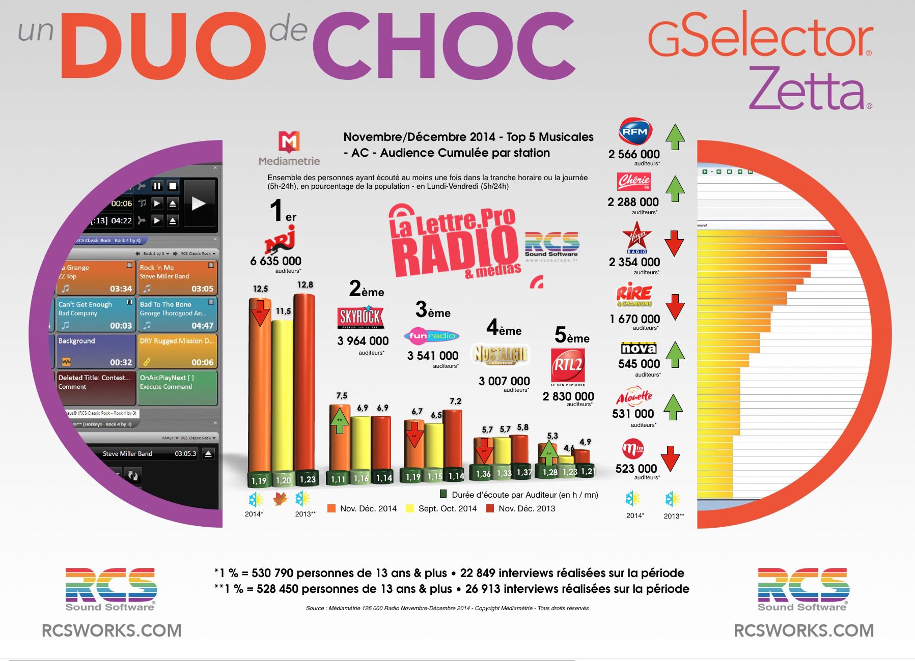 TOP 5 Musicales - Diagramme exclusif LLP/RCS GSelector-Zetta - Novembre/Décembre 2014