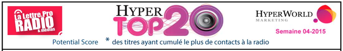 HyperTop20 - Semaine 4-2015. Le dessous des cartes de Yacast