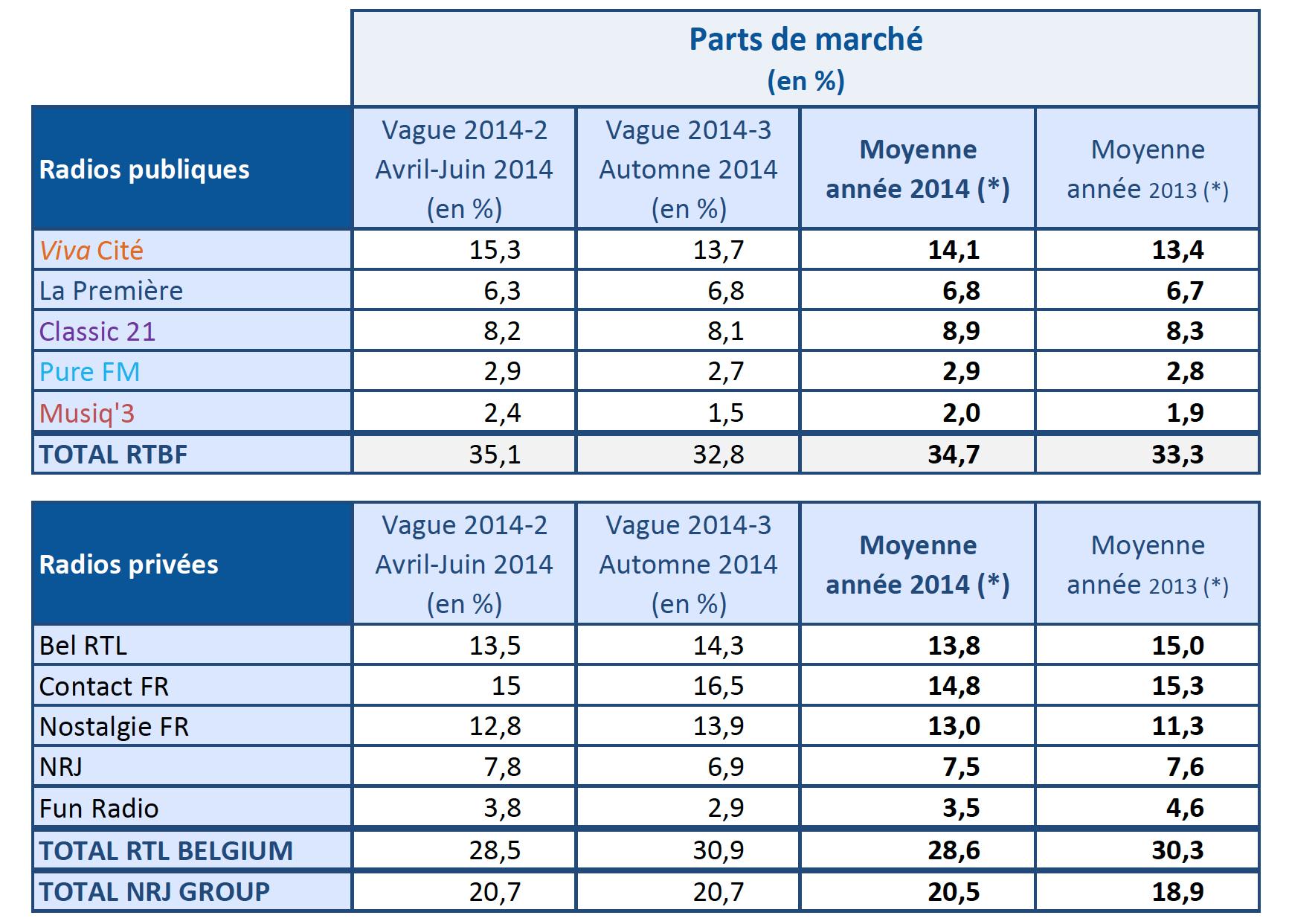 Tableau comparatif en parts de marché : W2014-2 (avril-juin 2014) - W2014-3 (Automne 2014)et moyenne Année 2014 et 2013