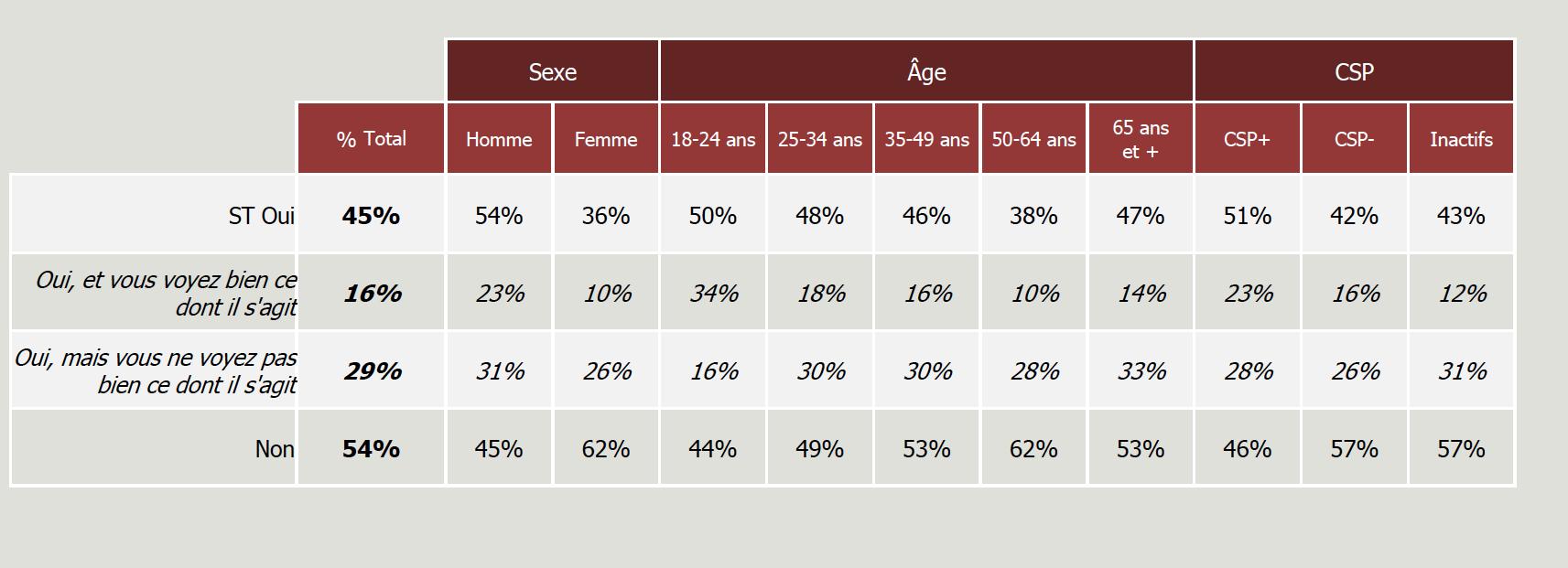 45% des Français connaissent la RNT