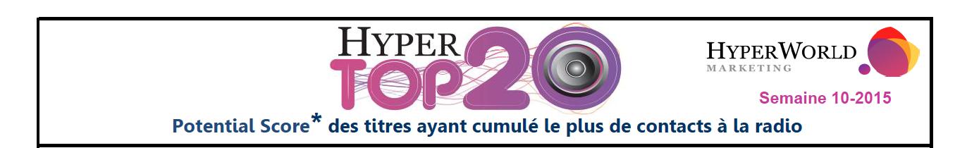 HyperTop20 - Semaine 10-2015. Le dessous des cartes de Yacast