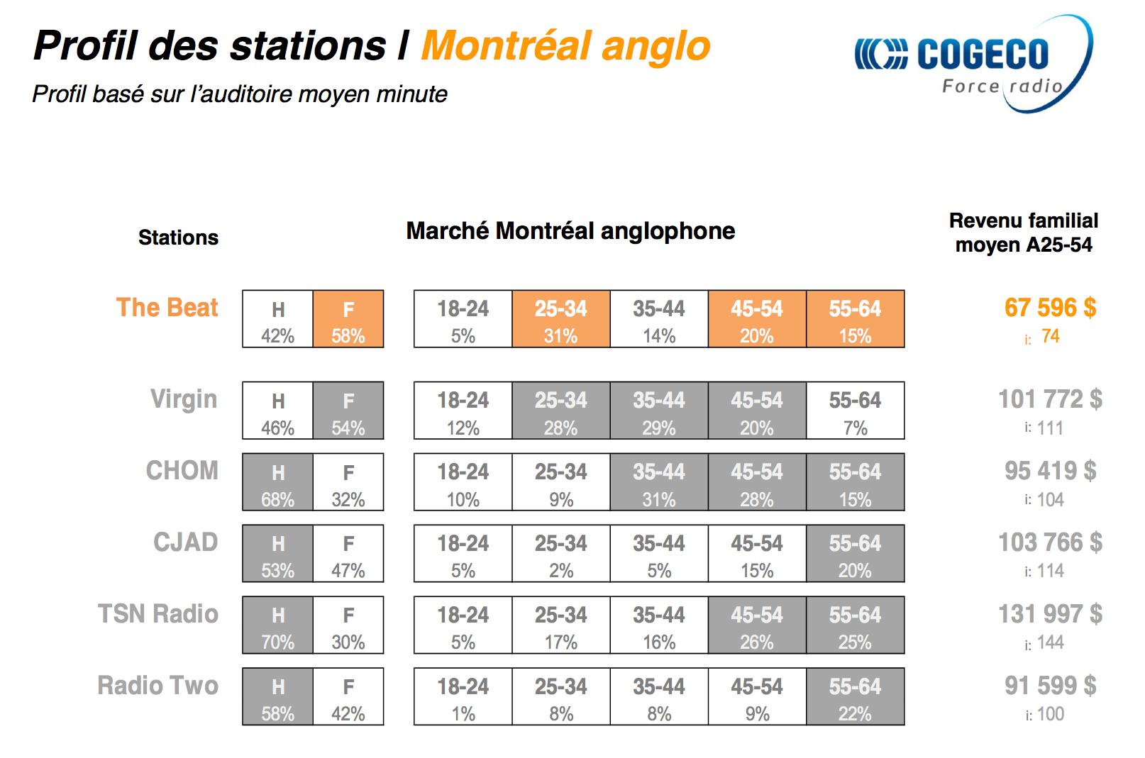 Les radios de Cogeco en force à Montréal