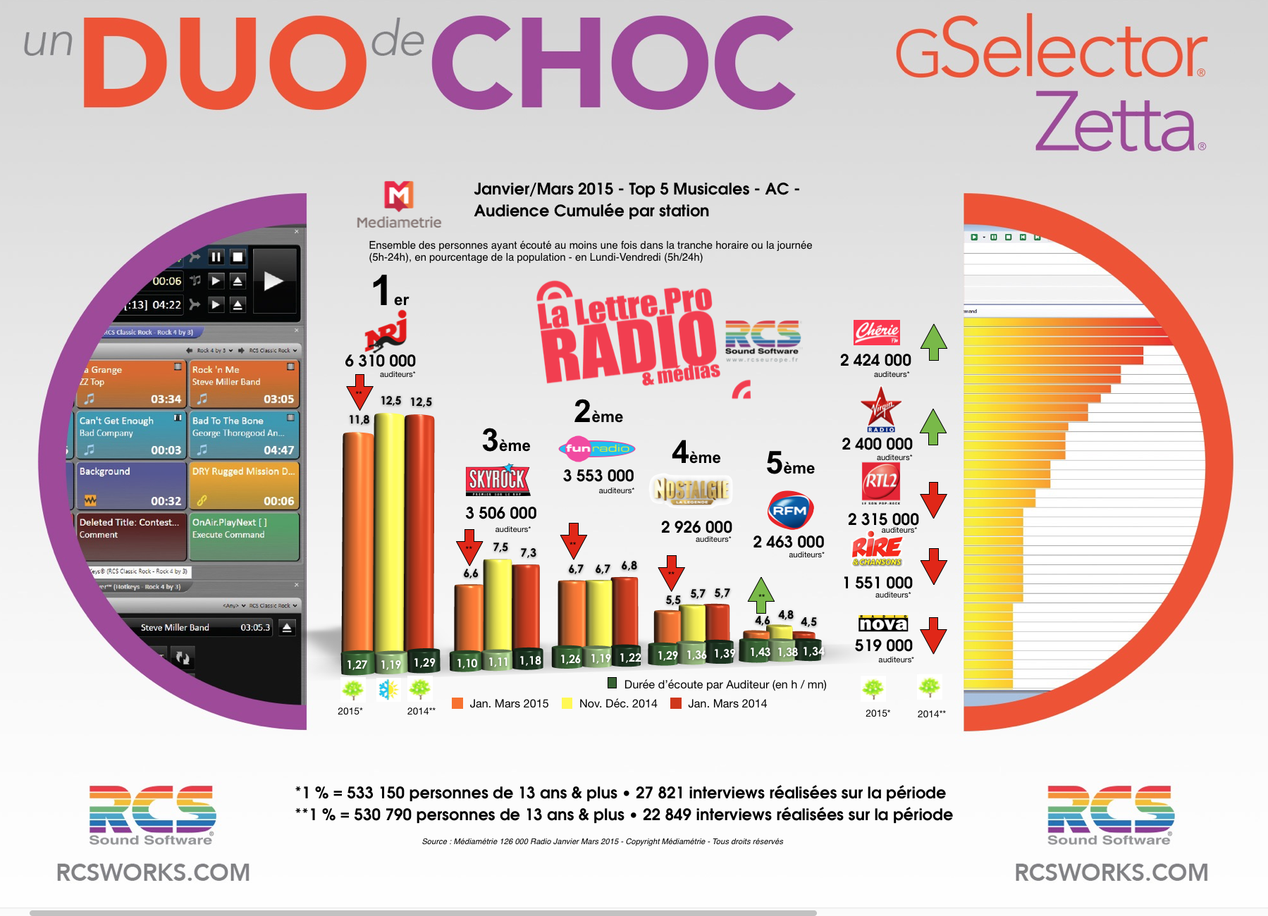 TOP 5 Musicales - Diagramme exclusif LLP/RCS GSelector-Zetta - Janvier-Mars 2015