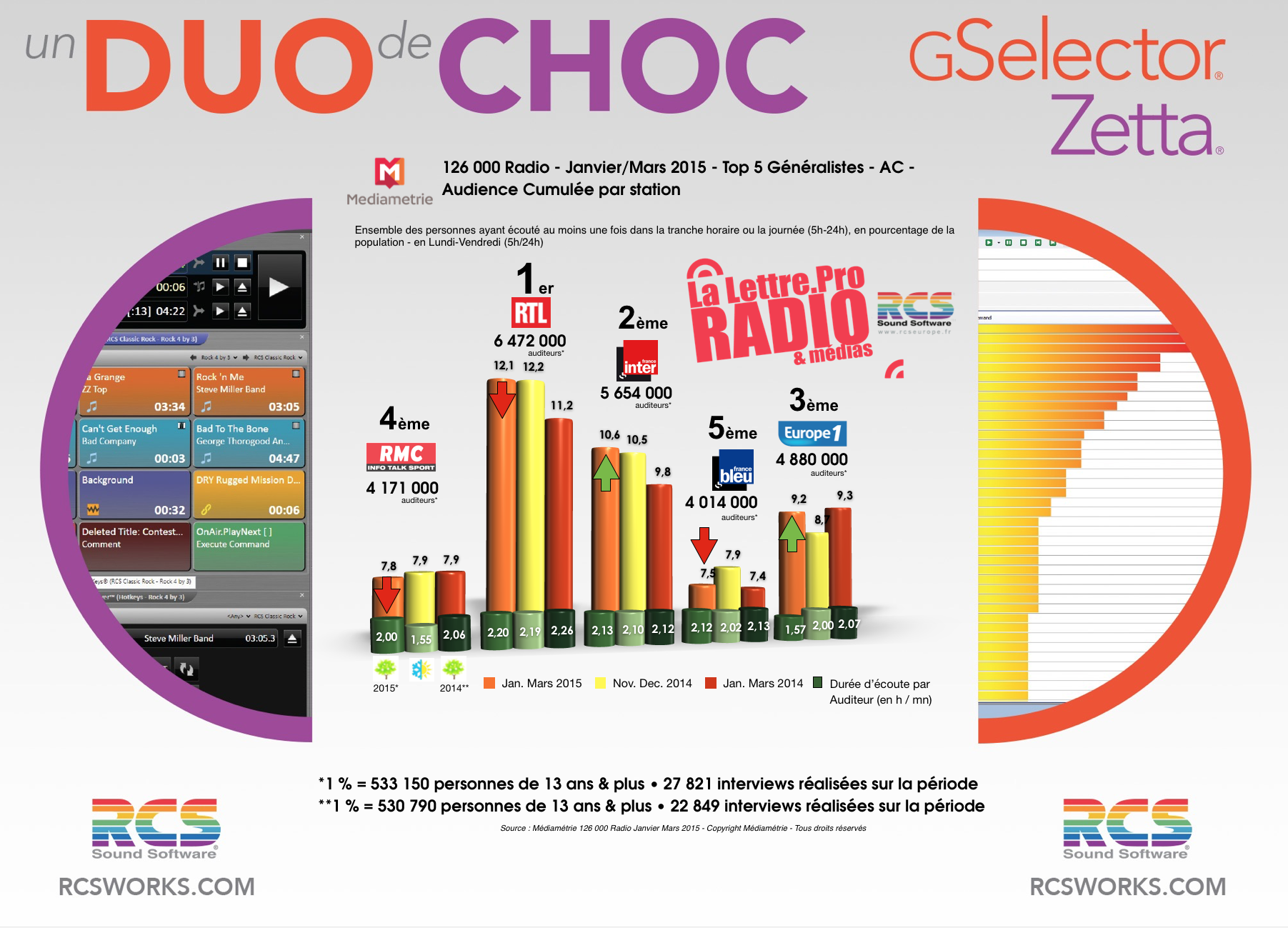 TOP 5 Généralistes - Diagramme exclusif LLP/RCS GSelector-Zetta - Janvier-Mars 2015