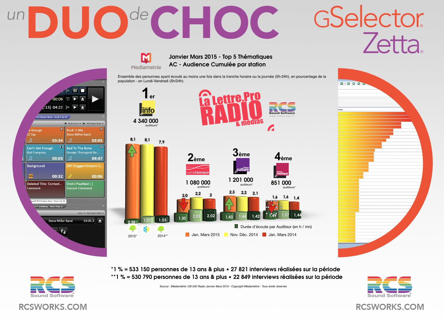 TOP 5 Thématiques  - Diagramme exclusif LLP/RCS GSelector-Zetta - Janvier-Mars 2015