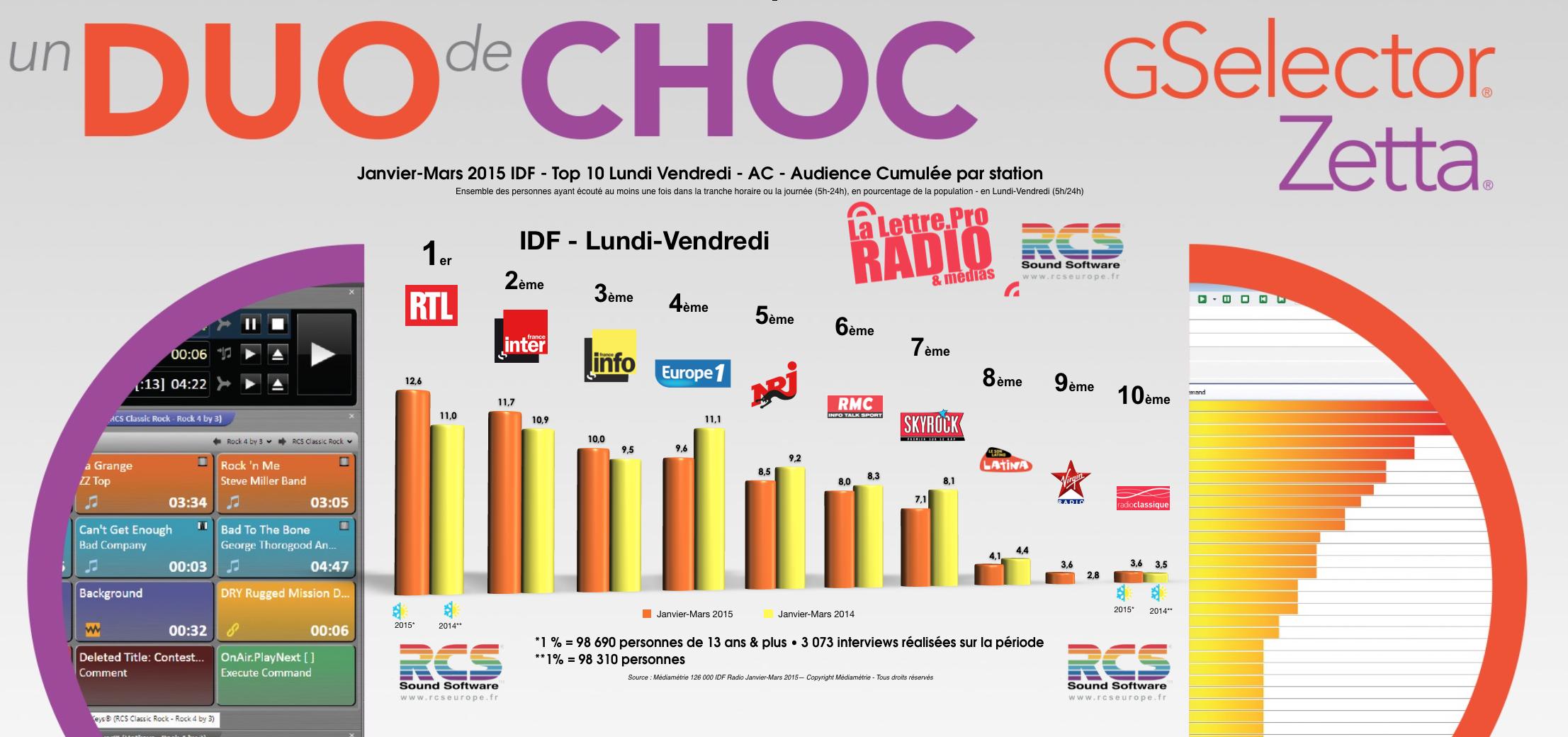 126 000 IDF : le Top 10 des radios les plus écoutées
