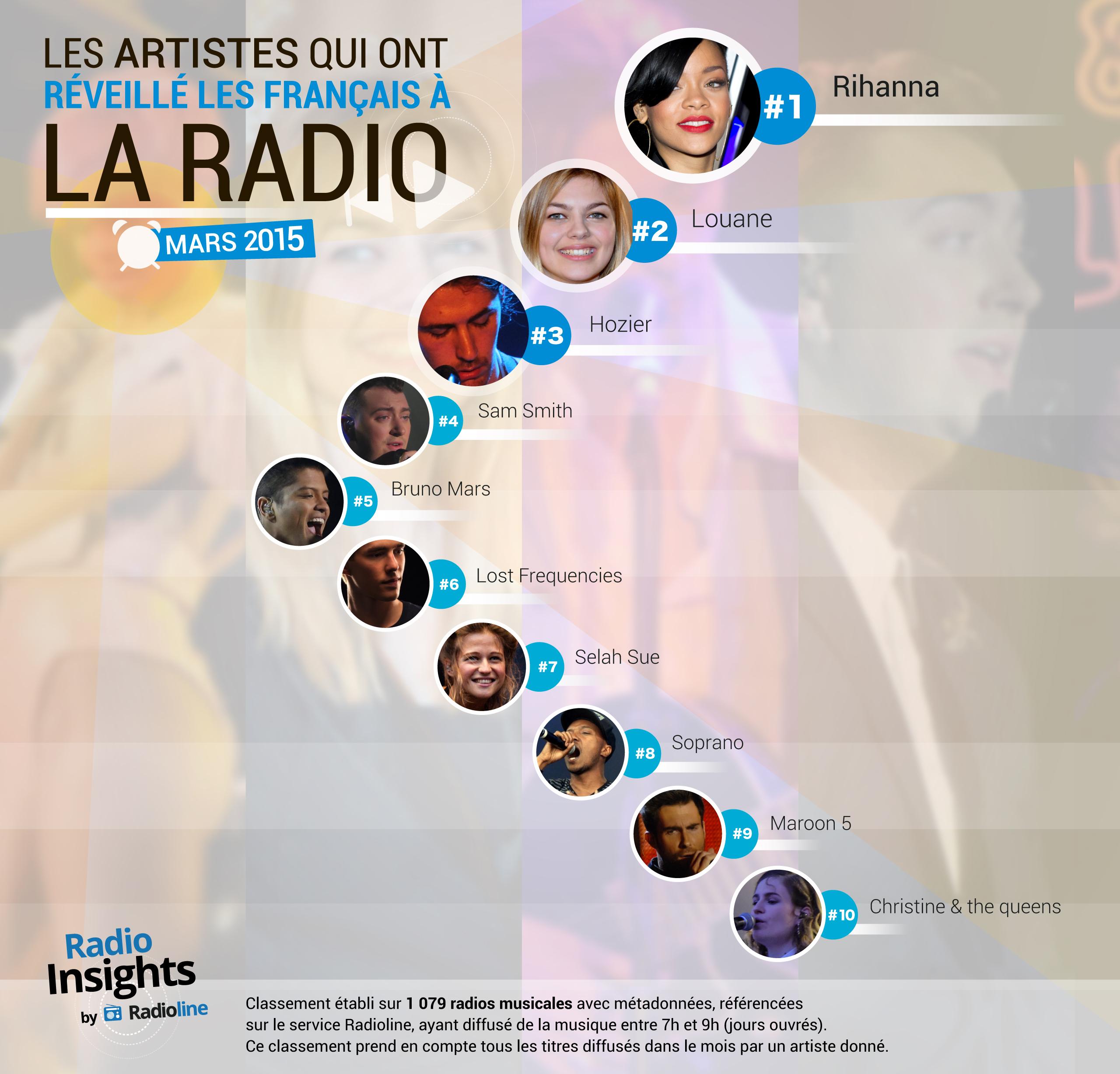 Voici les titres qui ont réveillé les Français en mars