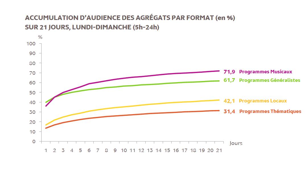 Source : Médiamétrie – Panel Radio 2014/2015 – Copyright Médiamétrie – Tous droits réservés