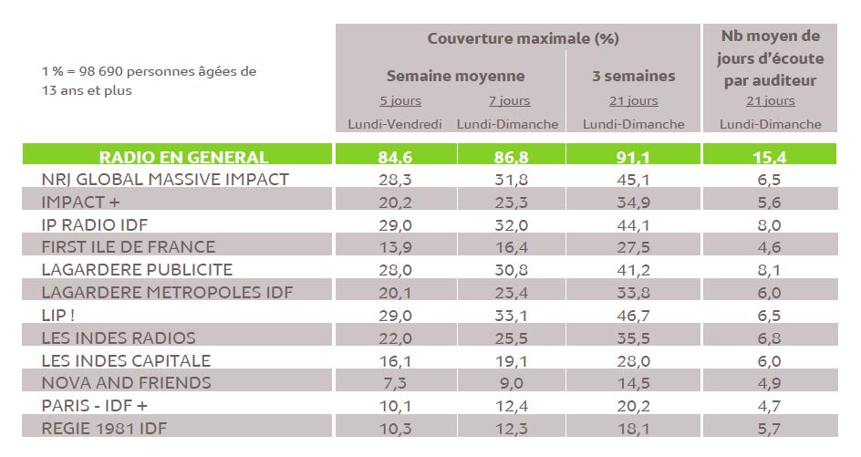 Source : Médiamétrie – Panel Radio Ile de France 2014/2015 – Copyright Médiamétrie – Tous droits réservés