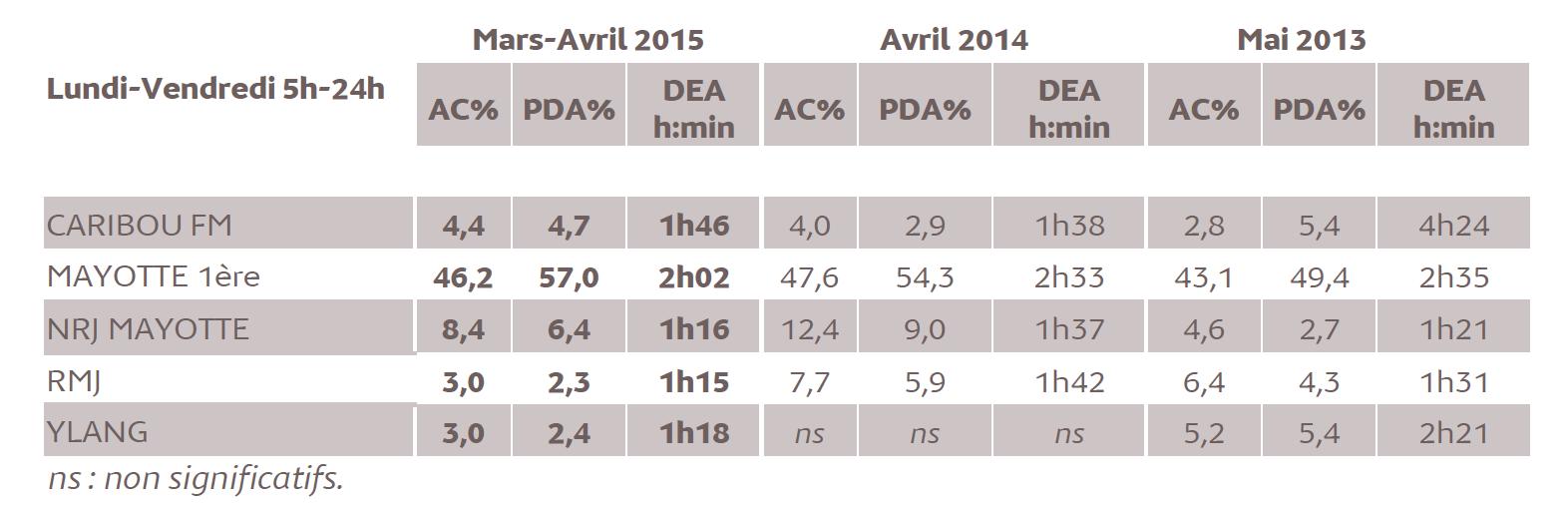 Source : Médiamétrie - Etude ad hoc Mayotte – Mars-Avril 2015- Copyright Médiamétrie - Tous droits réservés
