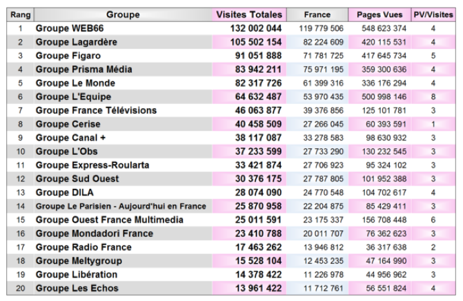 OJD : France Inter et France Info entrent dans le classement Tablettes