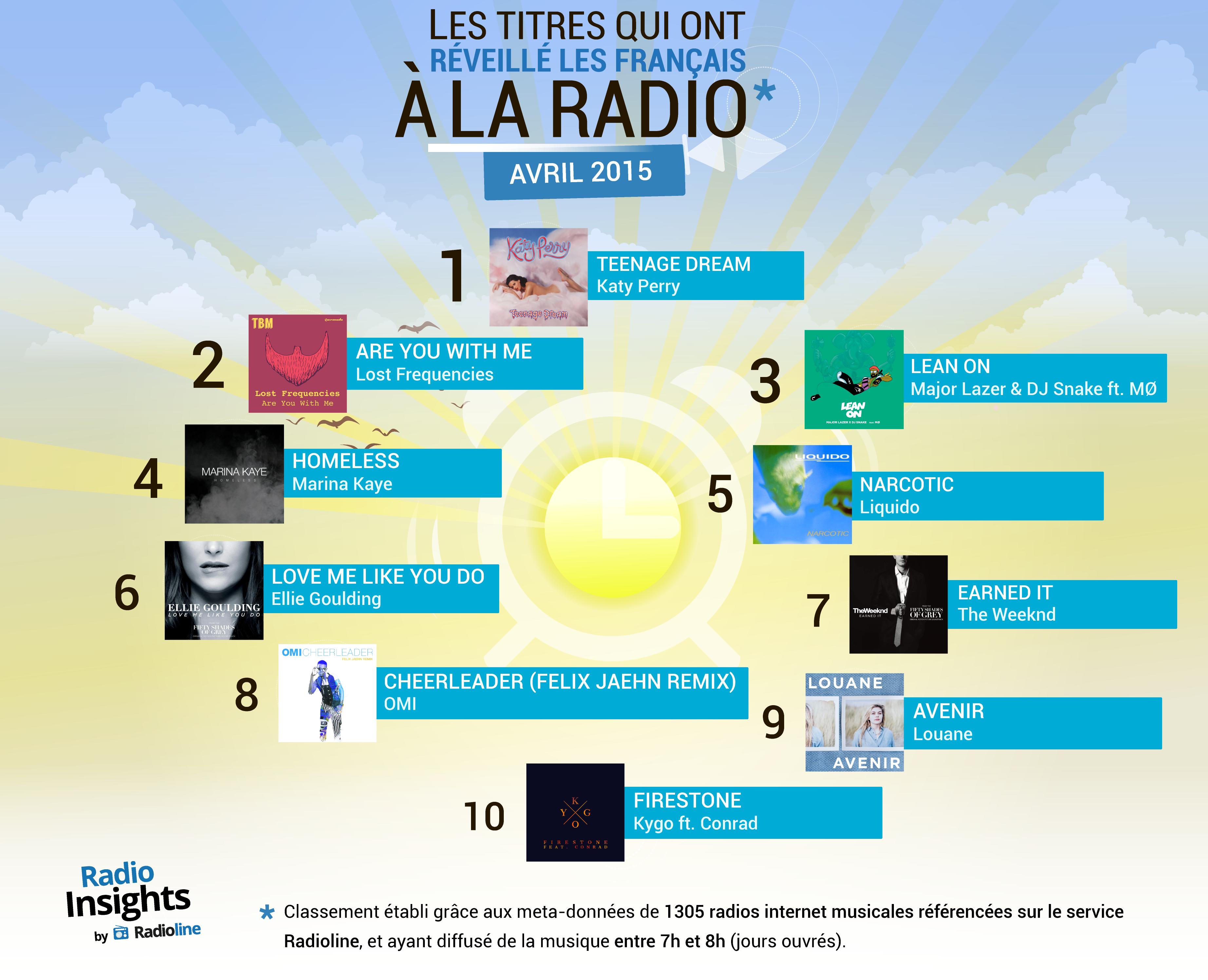 Les titres qui ont réveillé les Français à la radio