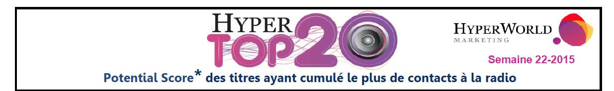 HyperTop20 - Semaine 22-2015. Le dessous des cartes de Yacast