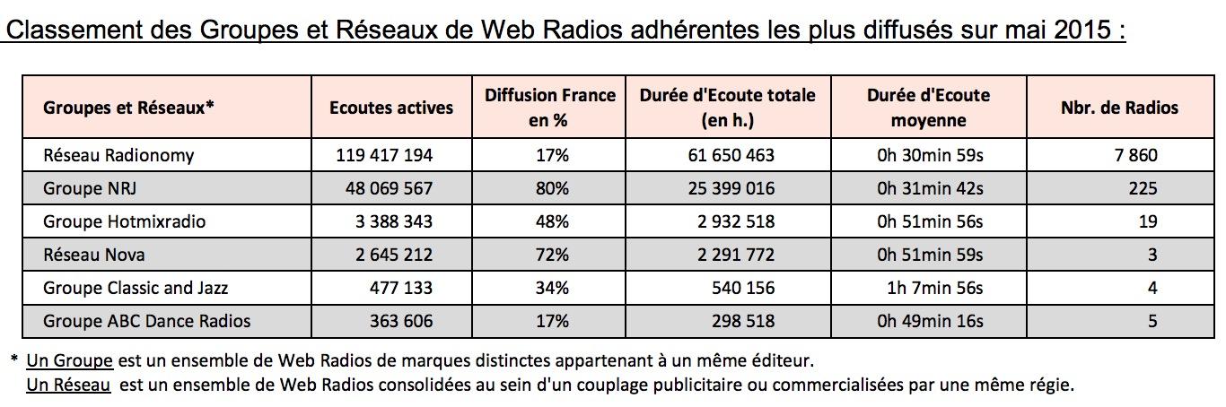 Classement OJD des radios sur internet : Radionomy devant NRJ