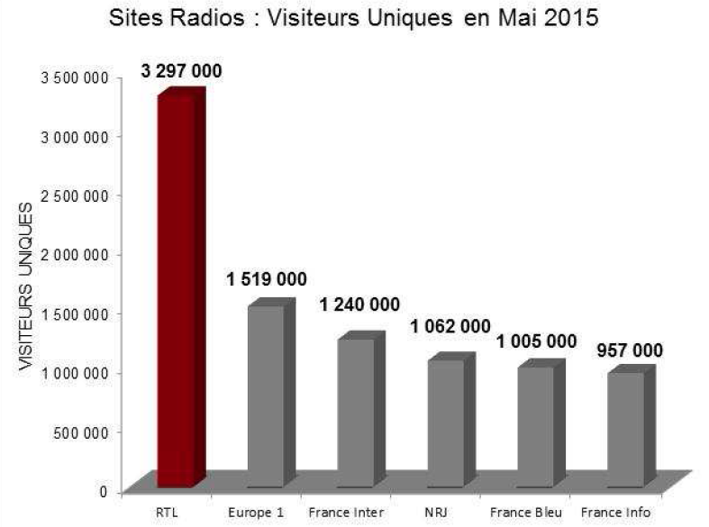 RTL : leader des sites radio creuse encore l'écart