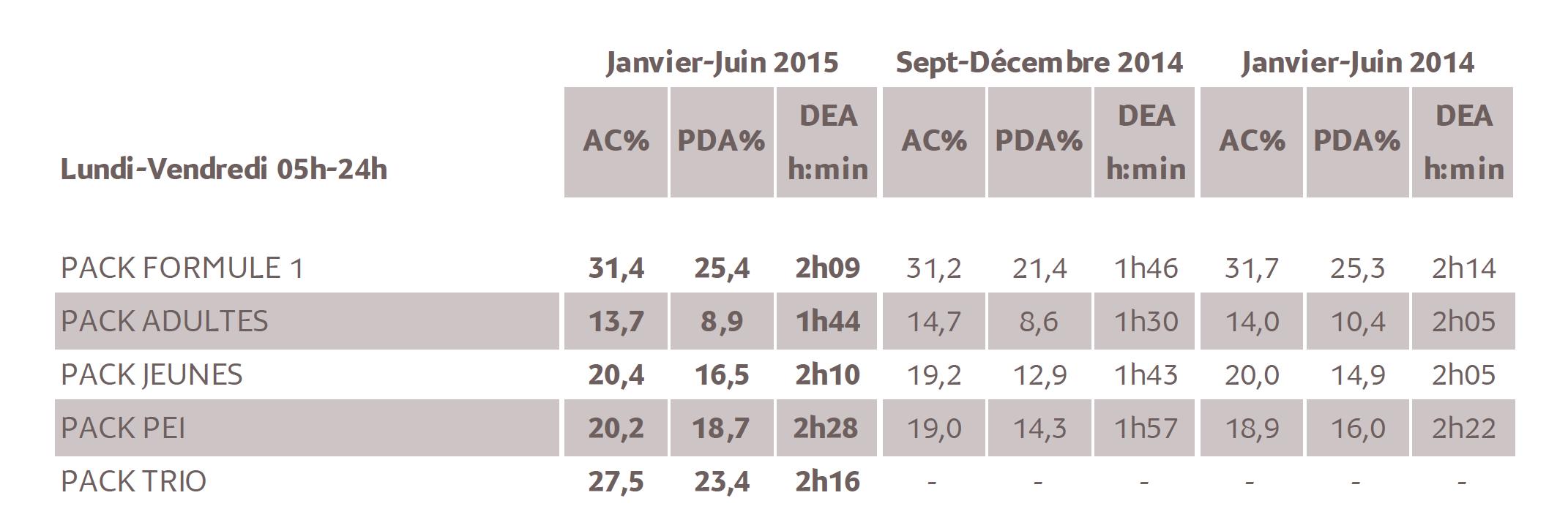 Source : Médiamétrie – Métridom – Janvier-Juin 2015 - 13 ans et plus - Copyright Médiamétrie - Tous droits réservés