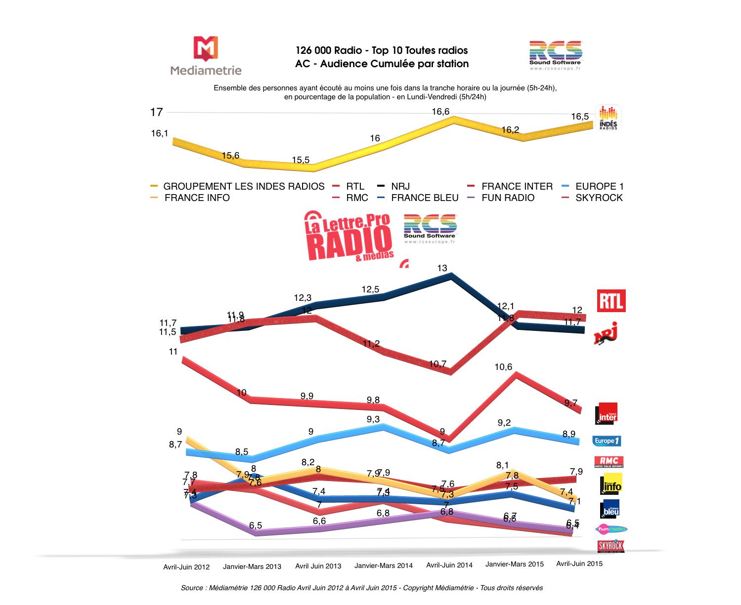 Source : Médiamétrie 126 000 Radio Avril Juin 2012 à Avril Juin 2015 - Copyright Médiamétrie - Tous droits réservés