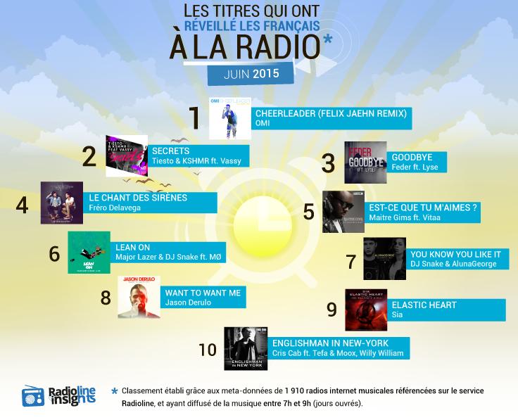 #RadiolineInsights - Les titres qui ont réveillé les Français à la radio